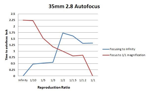Auto focus test
